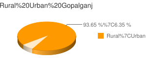 Gopalganj census population